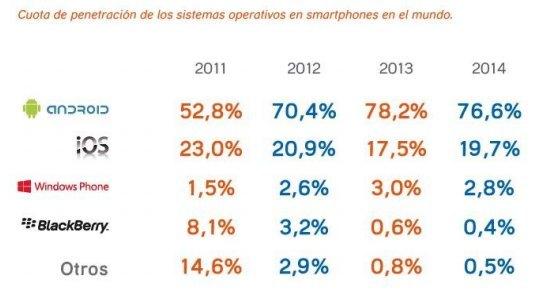 Sistema operativo de los móviles